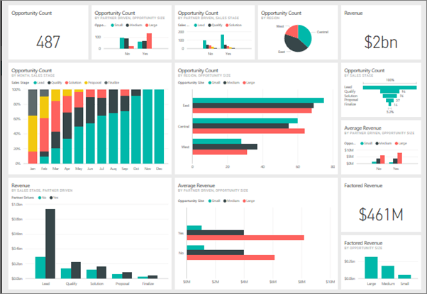 Business Intelligence Power BI